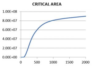 Figure 4. Critical area CA(x) in square microns as a function of defect size in nanometers for one defect type (Mentor) - CAA Critical Area Analysis feature