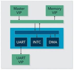 Figure 5. UART added (Mentor)