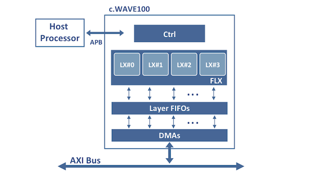 Figure 1. Hardware IP block diagram (Chips & Media) - HLS for AI Part Two