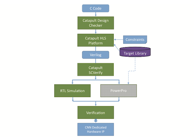Figure 2. Hardware IP block diagram (Chips & Media) - HLS for AI part two