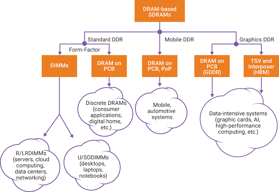 Understanding DDR SDRAM memory choices - Tech Design Forum