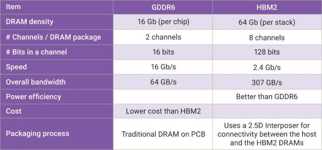 Comparing two forms of graphics memory (Source: Synopsys)