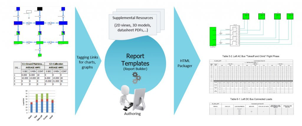Figure 4: The Capital compliance offering features integrated reporting which allows groups to automatically populate a report using their own template format – then automatically refresh report data using live designs (Mentor)
