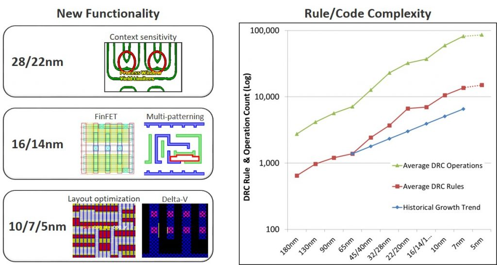 Figure 2: New functional requirements and DRC rule/code complexity by process node (Mentor)
