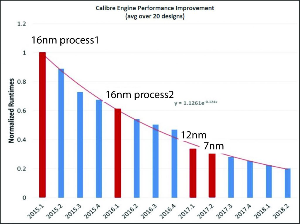 Figure 3: Normalized Calibre engine runtime trend by software release (Mentor)