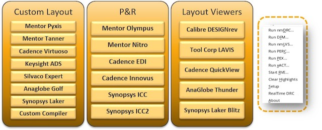 Figure 8. Calibre nmPlatform integrations with design and implementation tools (Mentor)
