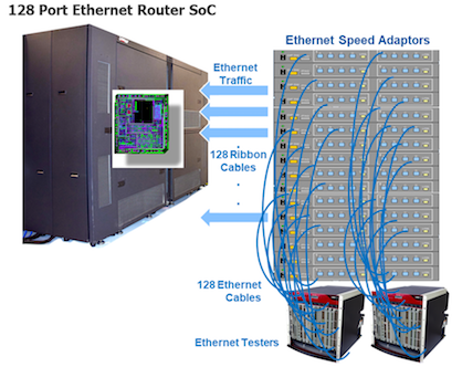 Figure 1. The ICE setup required 128 Ethernet testers and speed adapters (Mentor)