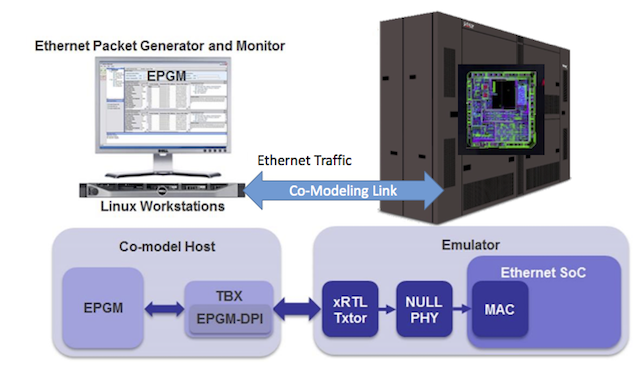 Figure 2. The interface between VirtuaLAB and the DUT uses one instance of EPGM-DPI communicating to a Virtual Ethernet xRTL (Mentor).