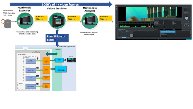 Figure 3: Veloce VirtuaLAB HDMI generates thousands of 4K frames and graphically verifies the response (Mentor)