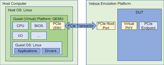 Figure 4. Developing software drivers for a new PCIe end-point device (Mentor)