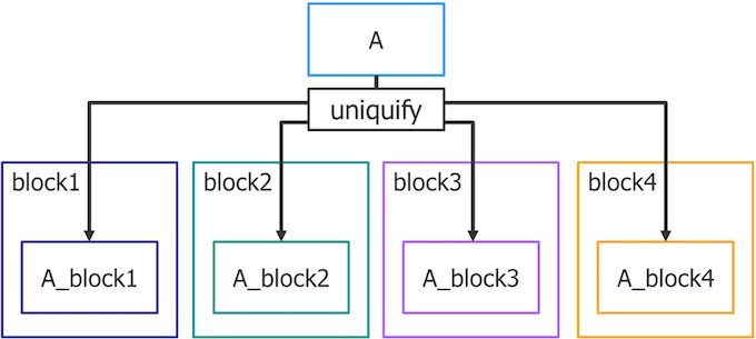 Figure 1. Cell A is shared between blocks 1-4. To avoid unexpected changes to their version of the cell, block designers uniquify cell A by adding a unique suffix to the cell name (Mentor)