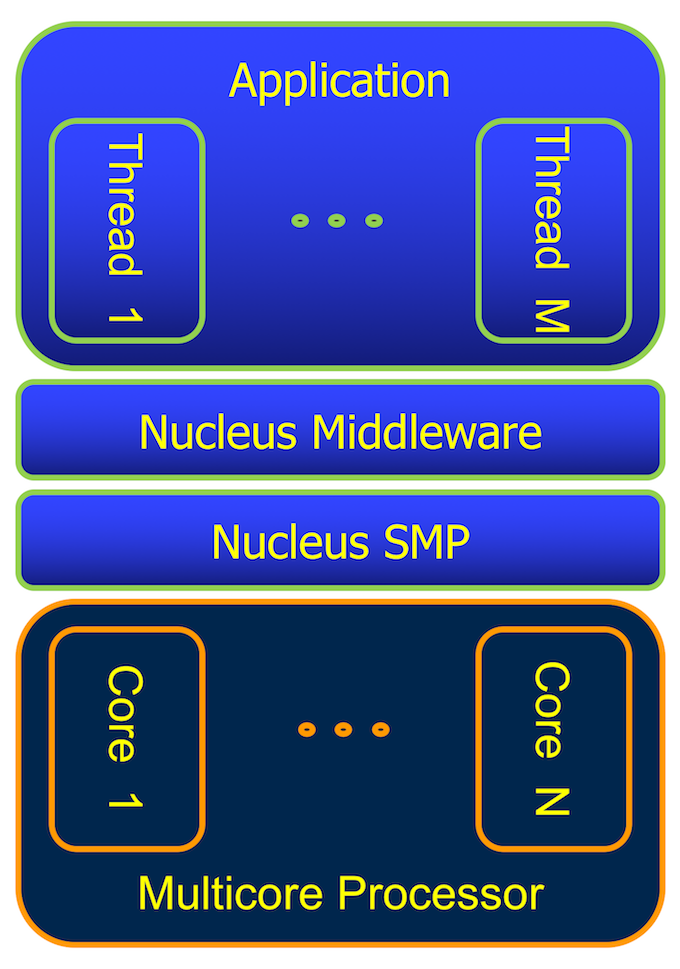 Figure 1. SMP version of Nucleus RTOS deployed across multiple CPUs (Mentor)