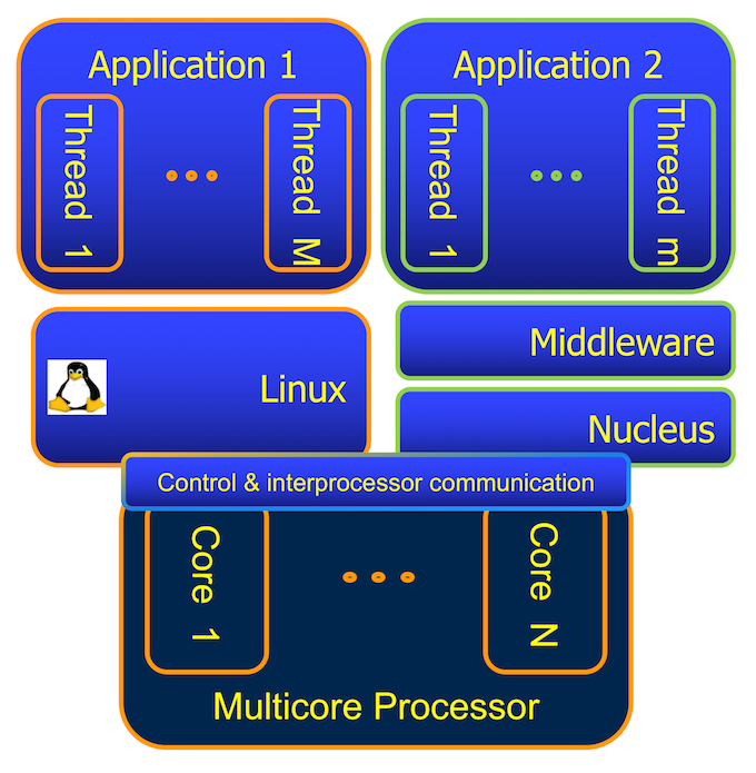 Figure 2. In an AMP system, each CPU has its own OS (Mentor) - Embedded Multicore Feature