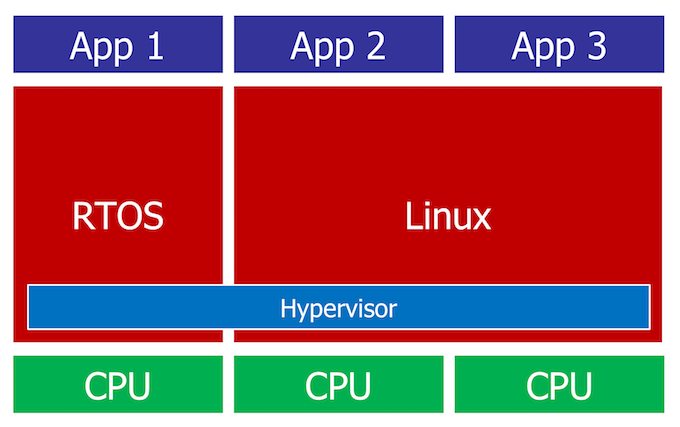 Figure 5. A hypervisor replaces a framework in a 'supervised' system (Mentor) - Embedded Multicore feature