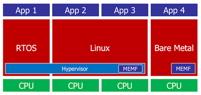 Figure 6. A hybrid system needs both a hypervisor and a framework (Mentor) - Embedded Multicore feature