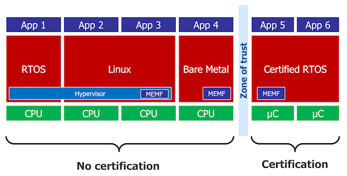 Figure 8. Sample design illustrating a partial certification scenario (Mentor) - Embedded Multicore feature