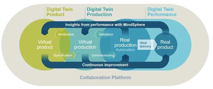 Figure 1. Digital twins are used throughout the product lifecycle to simulate, predict, and optimize the product and production system before investing in physical prototypes and assets (Siemens)