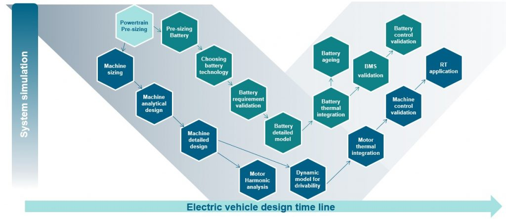 Figure 2: Early systems simulation focuses on sizing and battery technology to determine limitations prior to engineering its systems (Siemens - click to enlarge)