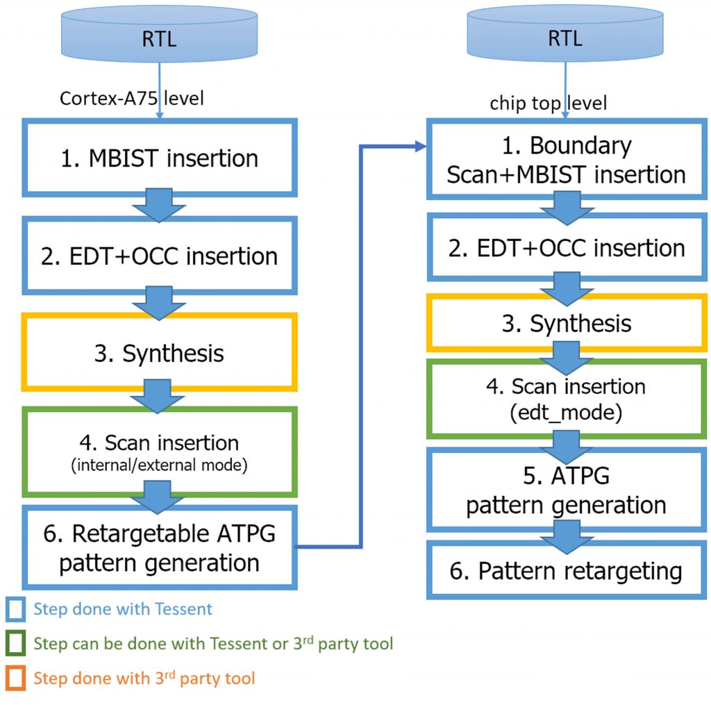 Figure 1. Flow chart of all the reference test case hierarchical DFT steps