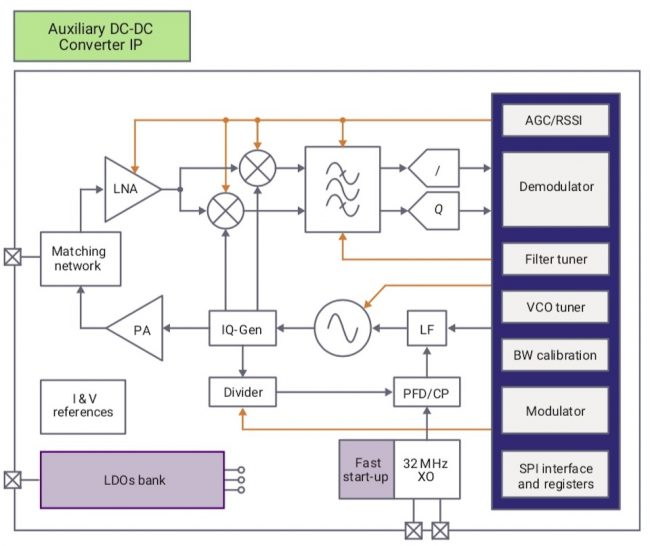 Block diagram of the Bluetooth Low Energy 5.1 PHY (Source: Synopsys)