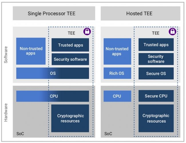 Two ways to implement a Trusted Execution Environment (Source: Synopsys)