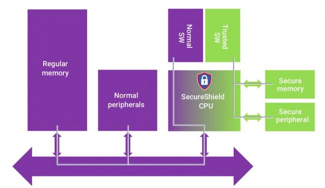 SecureShield isolates normal and secure partitions on a processor (Source: Synopsys)
