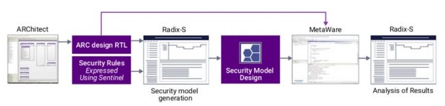 The Radix-S tool flow integrates with current ARC development environments (Source: Synopsys)