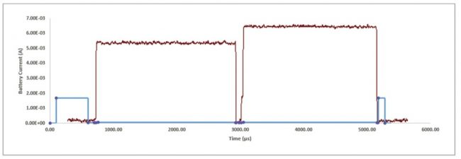 Peripheral exchanging data with a central device at high throughput (Source: Synopsys)