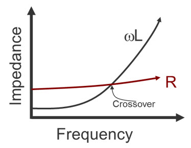 Resistive and inductive impedance versus frequency (Mentor)