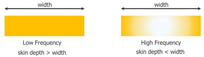 Cross-sectional view of current distribution at low frequency and high frequency, with yellow representing the current flows within the interconnect. At high frequencies, the current flows closer to the conductor surface.