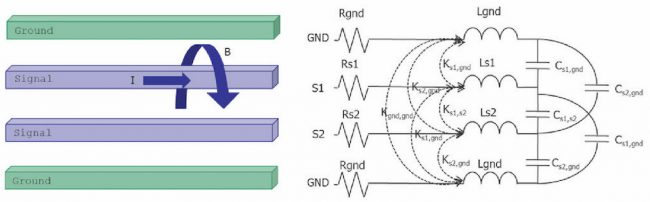PEEC inductance extraction of signal and ground nets