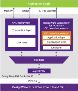 Block diagram of a CXL device showing PHY, controller and application (Source: Synopsys)
