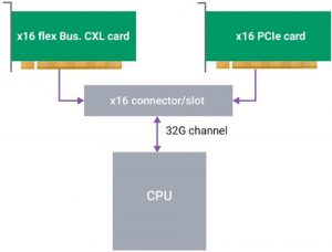 The Flex Bus Link supports Native PCIe and/or CXL cards (Source: Synopsys)