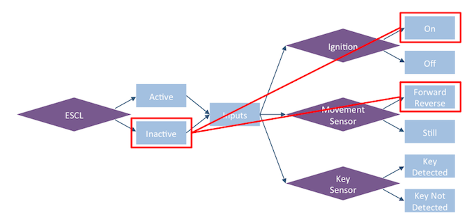 Figure 1: Path constraints/coverage depict which paths are used to generate test content (Breker Verification Systems)