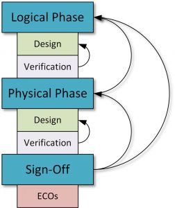 A traditional flow will lead to multiple point optimisations (Source: Synopsys)