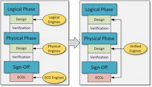 A flow based on a unified data model will enable systemic optimisations (Source: Synopsys)