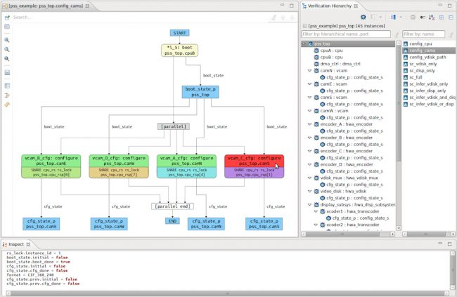 The IDE can display possible scenarios that satisfy the PSS model (AMIQ EDA)