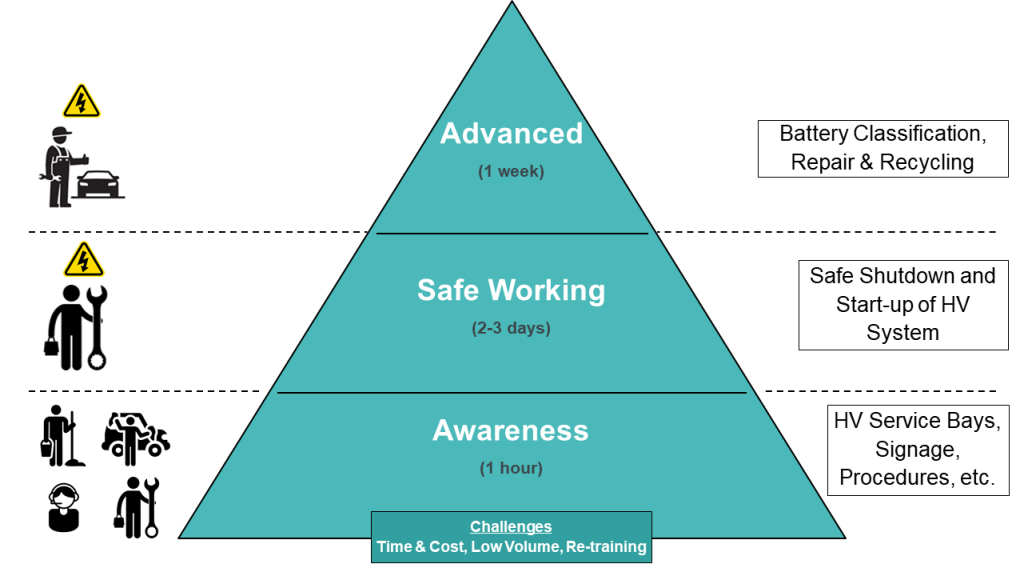 Figure 2: Various levels of training are necessary for the wide range of employees in a service environment. This figure shows indicative durations.