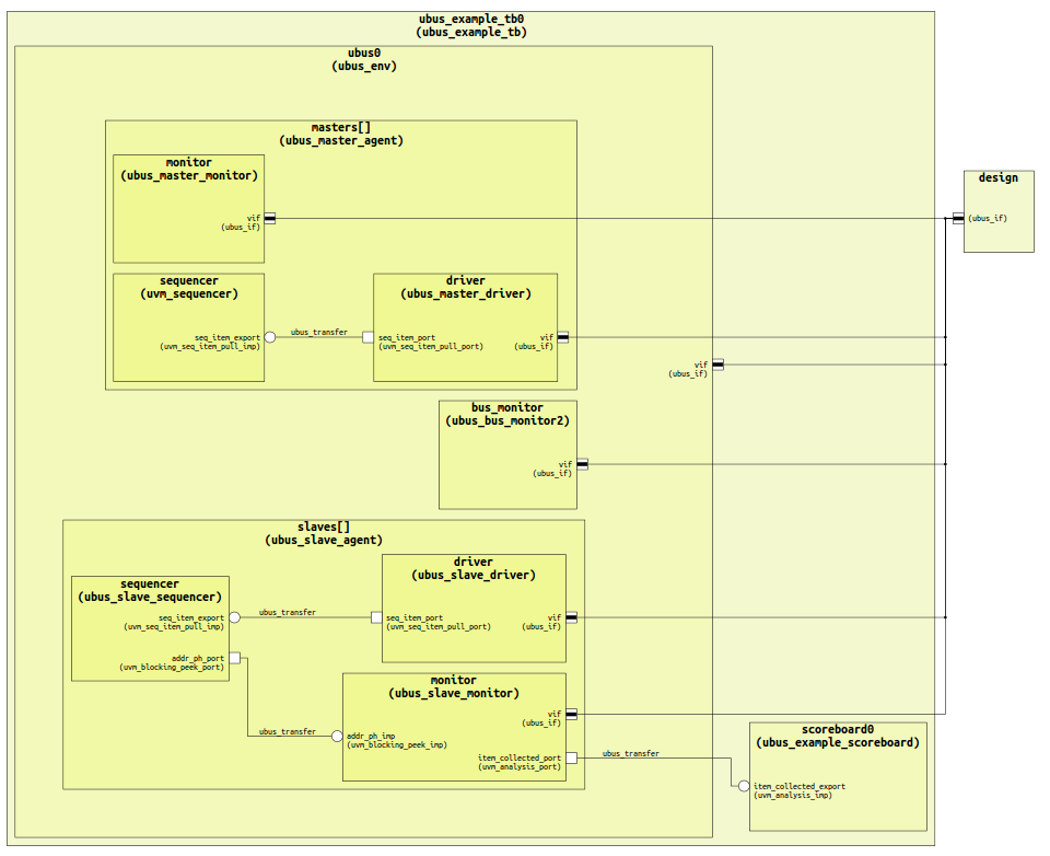 Figure 3: The IDE can generate a Component Diagram showing the testbench hierarchy. (AMIQ EDA).