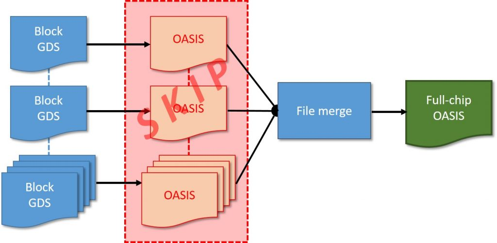 Figure 2. To avoid having to validate OASIS format conversions for every input GDS layout, designers may choose to convert only the full-chip layout (Mentor).