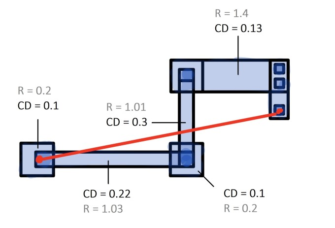 Figure 4. Identifying the CD value of each net layout polygon provides engineers a starting point for adjustments (Mentor)
