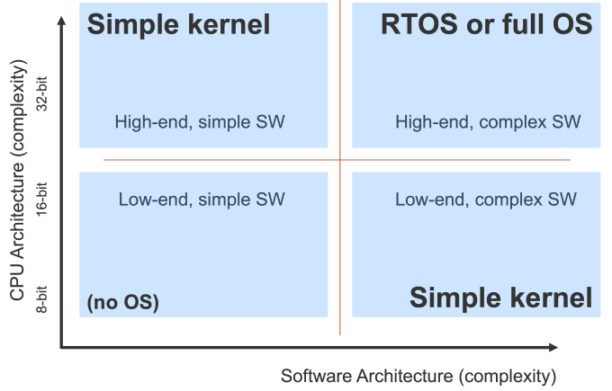 Figure 1. Is an embedded operating system necessary? (Mentor)