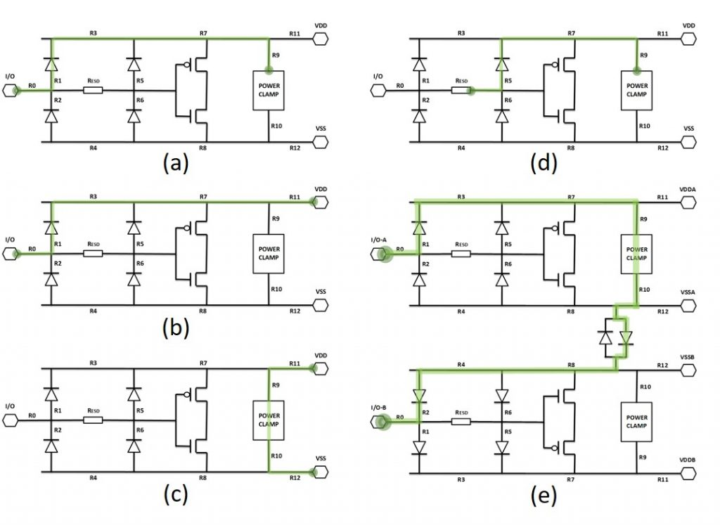 Figure 1. Common ESD protection schemes and ESD discharge paths (highlighted in green): (a) I/O pad and power clamp; (b) I/O pad and power pad; (c) power pad and ground pad; (d) ESD resistor and power clamp; (e) I/O pad and I/O pad [3,4] (Mentor)