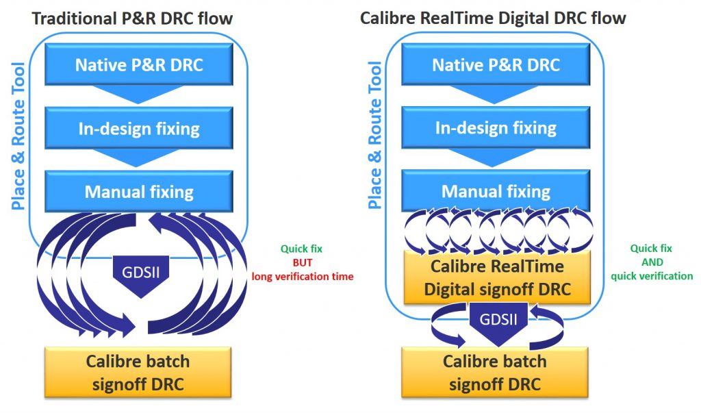 Figure 1. Traditional P&R DRC flow compared to the Calibre RealTime Digital in-design signoff DRC flow