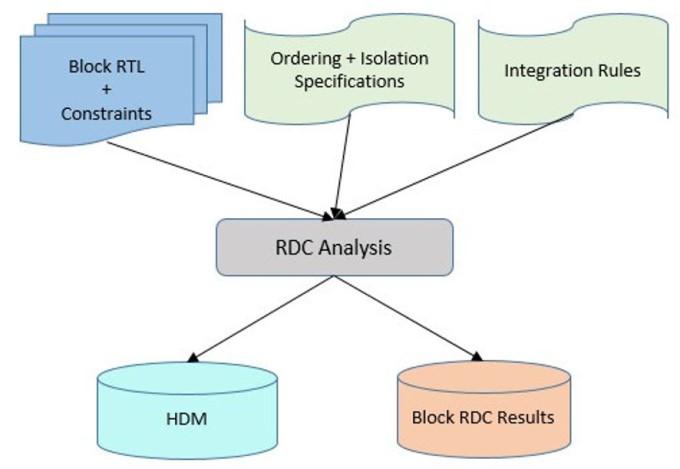 Figure 5a: HDM generation flow (Mentor)