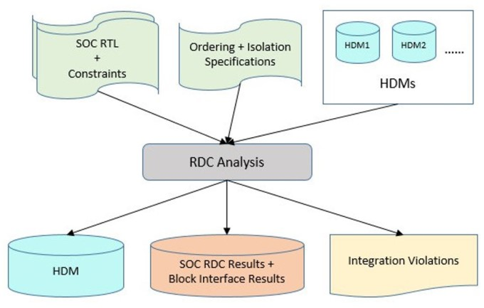 Figure 5b: HDM usage flow in SoC-level run (Mentor)