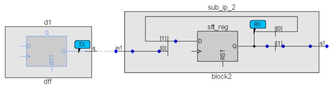 Figure 6: Accurate schematic across an IP interface (Mentor)