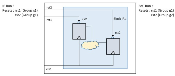 Figure 7. Integration checks between IP and SoC runs (Mentor)