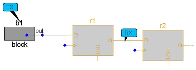Figure 9. Use-model to report crossings to HDM ports (Mentor)