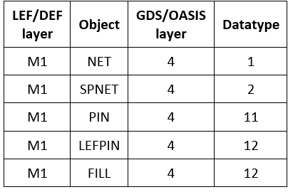 Default mapping of LEF/DEF objects